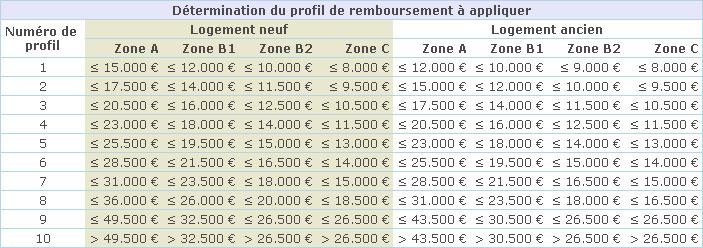 Profil-de-remboursement-PTZ-PLUS-2011