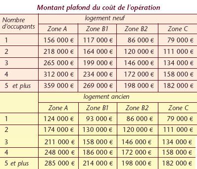 montant-plafond-PTZ-PLUS-2011
