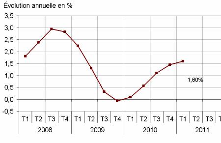 indice de référence des loyers 2011