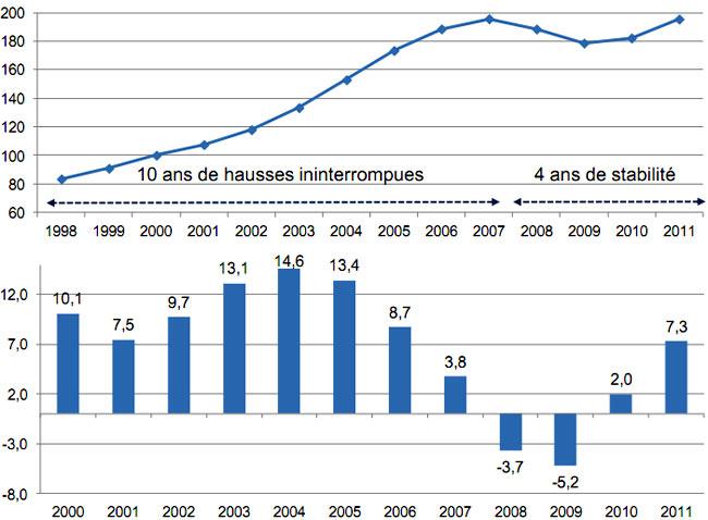 immobilier france 2012 evolution analyse tendance et perspectives. Black Bedroom Furniture Sets. Home Design Ideas